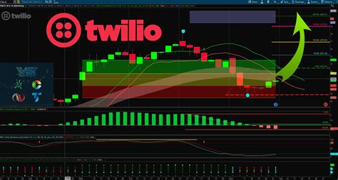 swing trading stocks twlo stocks trading journal smashed through target