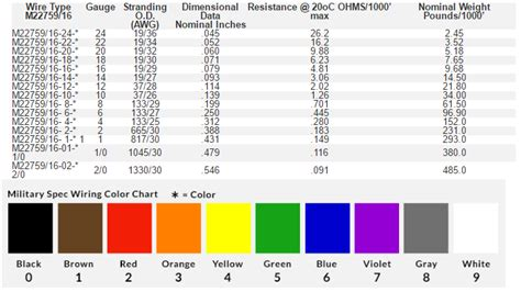 mil spec wire color code chart efcaviation