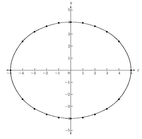 conic sections ellipse index of images pre calculus 09 conic sections 09 01 the