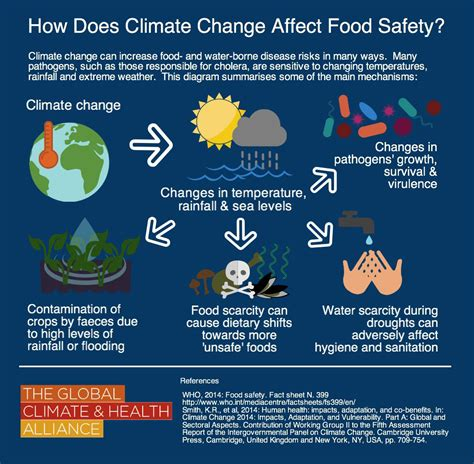 changing food food climate research network fcrn knowledge for better food systems