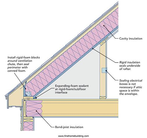 superb insulating an attic 6 insulating an attic roof