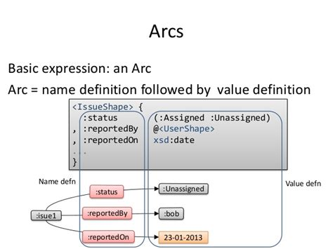 xsd pattern regular expression date shape expressions an rdf validation and transformation
