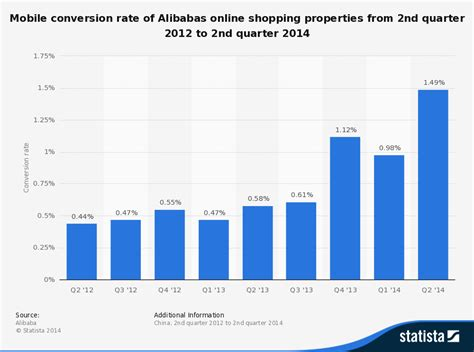 alibaba online shopping uk september 2014 online marketing trends
