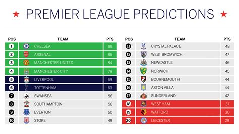 epl table premier league premier league predicted table chelsea to win west ham