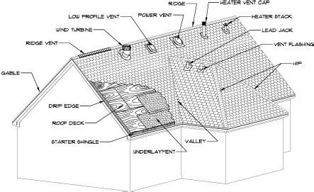 diagram of roof radiant roofing llc what to expect