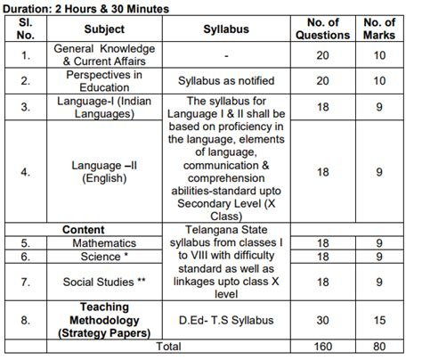 pattern grading jobs tspsc trt previous year question papers pdf download