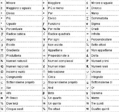 lettere greche matematica simboli matematici fondamentali docsity