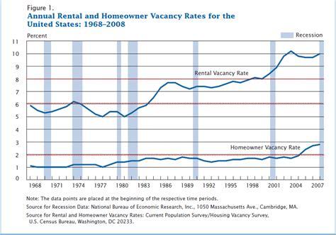 Apartment Vacancy Rates In Portland Oregon Rental Vacancy Rates By City Us