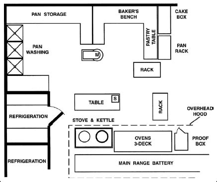 bakery design floor plan sle floor plan for bakery creative spaces commercial