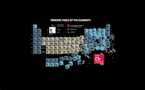 1280x800 periodic table of elements desktop pc and mac