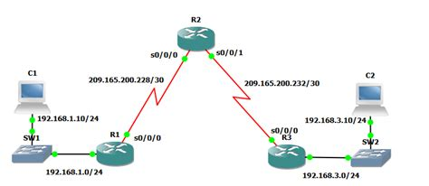 understanding the layout of network access control lists what are them and how to configure
