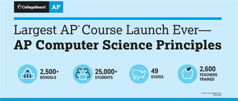 ap computer science principles crash course advanced placement ap crash course 3 things to celebrate in honor of computer science