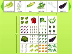 How To Design A Vegetable Garden Layout Garden Planting Guide Zone Chart Free Worksheets