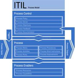 itil document templates itil process document template pictures to pin on