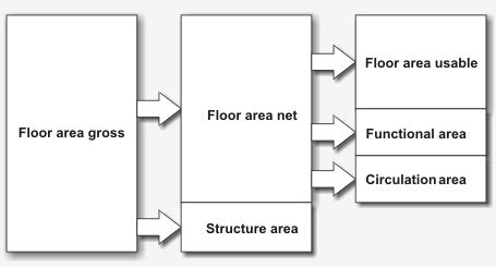 House Plan Australia Net Floor Area