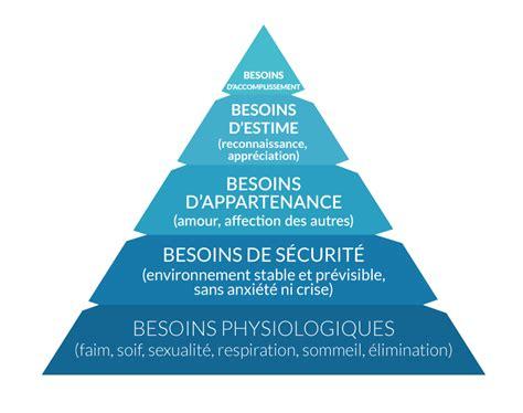 pyramide de maslow definition chemin de conscience