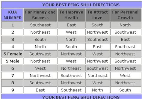 feng shui bed direction your feng shui kua number and direction in5d esoteric metaphysical and spiritual