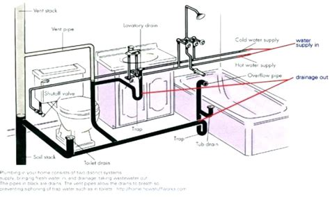 bathroom sink p trap size bathroom plumbing venting bathroom plumbing diagram