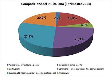 valore azioni marche economia d italia