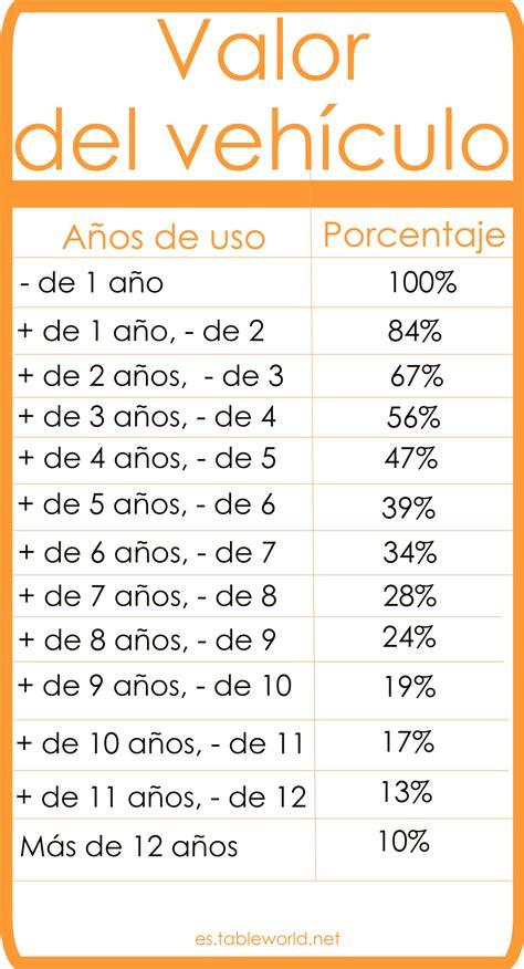valor de las patentes de automoviles tabla de valoraci 243 n de veh 237 culos valor patrimonial de coches