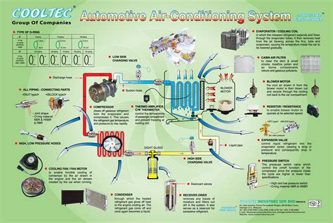 diagrams automotive air conditioning parts components