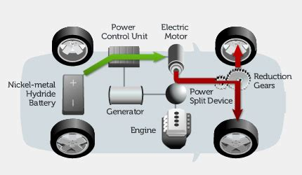 how hybrid cars work hybrid vehicle toyota global site