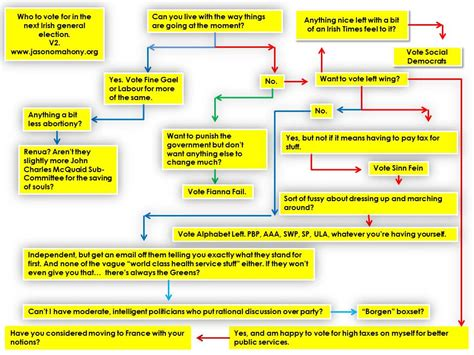 sle visio flowcharts sle flowcharts and templates sle 28 images system