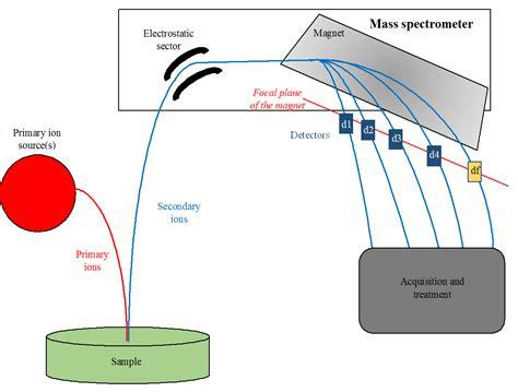 mass spectrometer diagram nanoscale secondary ion mass spectrometry