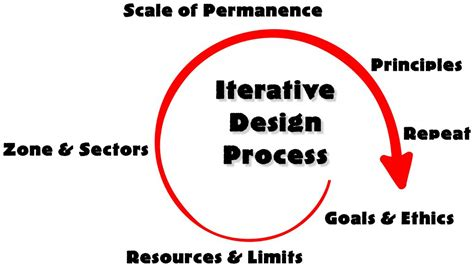 design is an iterative process scale of permanence archives permaculture productions llc