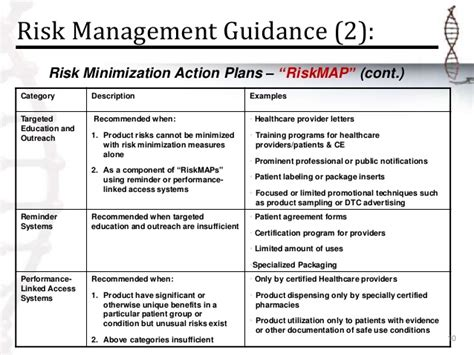 Developing A New Product Risk Management Program Risk Management Plan Clinical Trials Template
