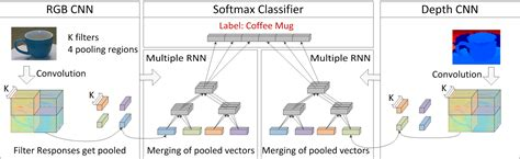 pattern classification deep learning richard socher convolutional recursive deep learning for
