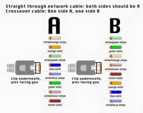 diagrama para armar un cable de directo o crossover