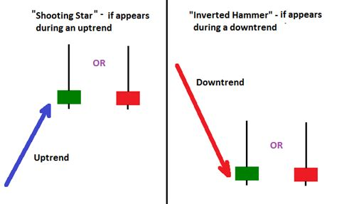 candlestick pattern inverted hammer inverted hammer and shooting star candlesticks charts