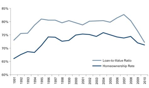 loan value ratio income property