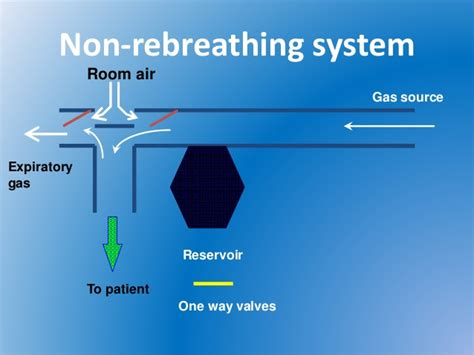 room air fio2 basics of oxygen therapy