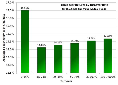 what is the relationship between turnover rate and returns marotta on money