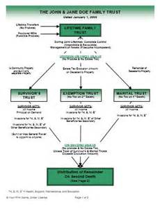 Credit Shelter Trust Sle Form Intentionally Defective Grantor Trust Diagram Periodic Diagrams Science