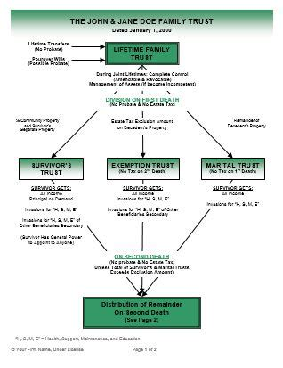 wills and trusts flowchart living trust color flow charts ultimate estate planner