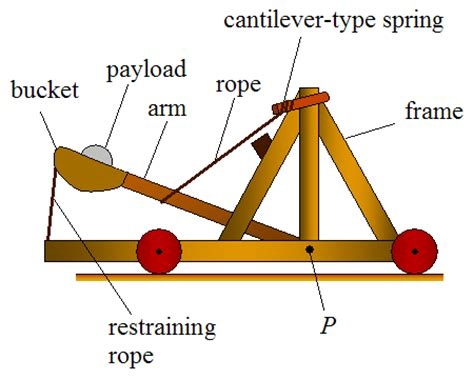 catapult diagram all about catapults the mangonel