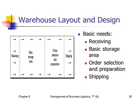 warehouse layout and design principles warehousing decisions ppt video online download