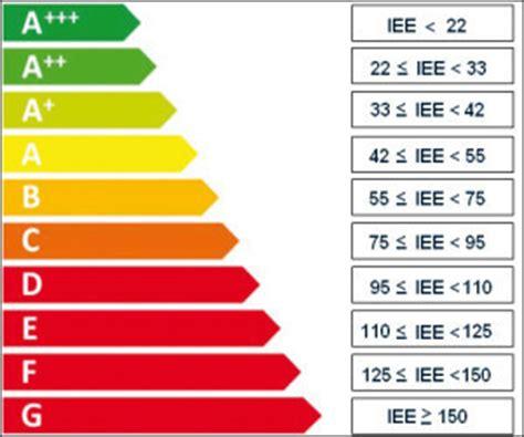 Classe Energetica G Casa by Articoli Di Approfondimento Sui Grandi Elettrodomestici