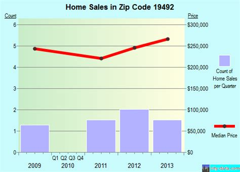 zieglerville pa zip code 19492 real estate home value
