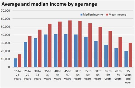 Average Mba Age In Usa by I Landed A 6 Figure Salary By Age 30 This Is How My