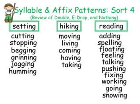 vce pattern words list ppt syllable affix patterns sort 3 adding ing to