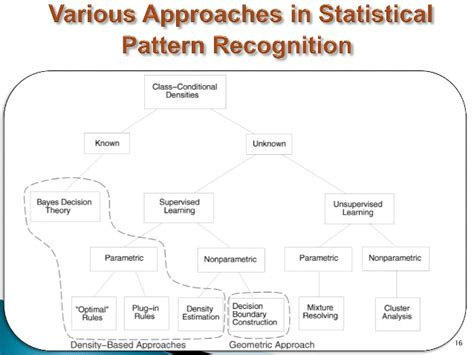 statistical pattern recognition booklet statistical pattern recognition 1