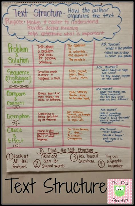 patterns of organization in reading practice 25 best ideas about text structures on pinterest