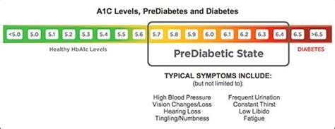 glucose test ideas  pinterest test