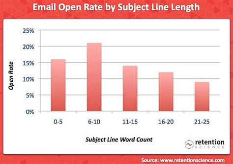 gold email package update email subject line previews crafting more clickable email subject lines images frompo