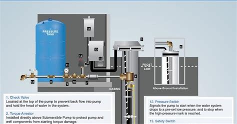 water pressure tank diagram clean well water report well pressure tank diagram