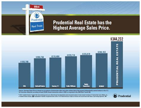 prudential california realty highest average sales price
